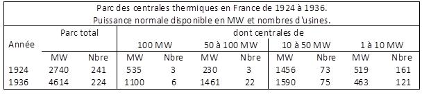 Parc des centrales thermiques en France de 1924 à 1936