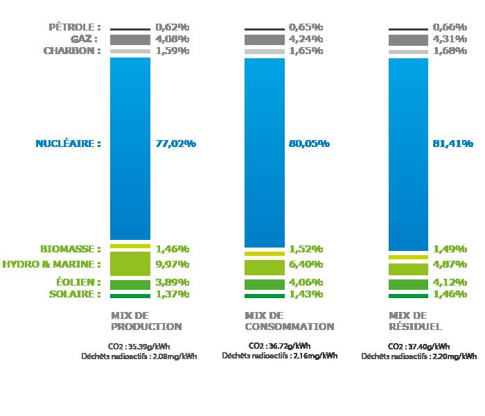Le mix de consommation français en 2015 - Source: Powernext