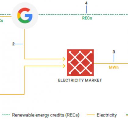 Google sera 100% vert dès 2017.