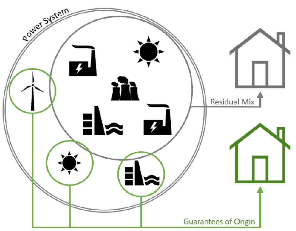 Bilan sur la consommation d'électricité verte en Europe.