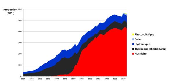 Production d'électricité par source d'énergie primaire en France