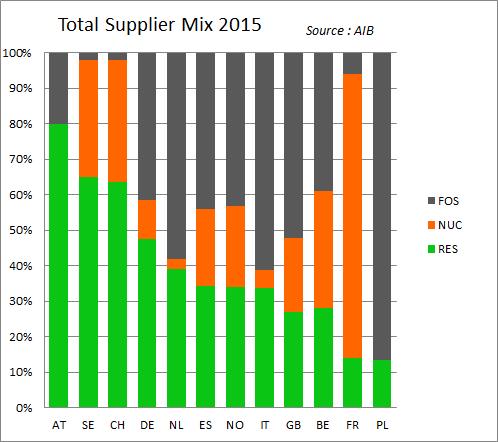 L'AIB compare la consommation d'électricité verte des pays européens