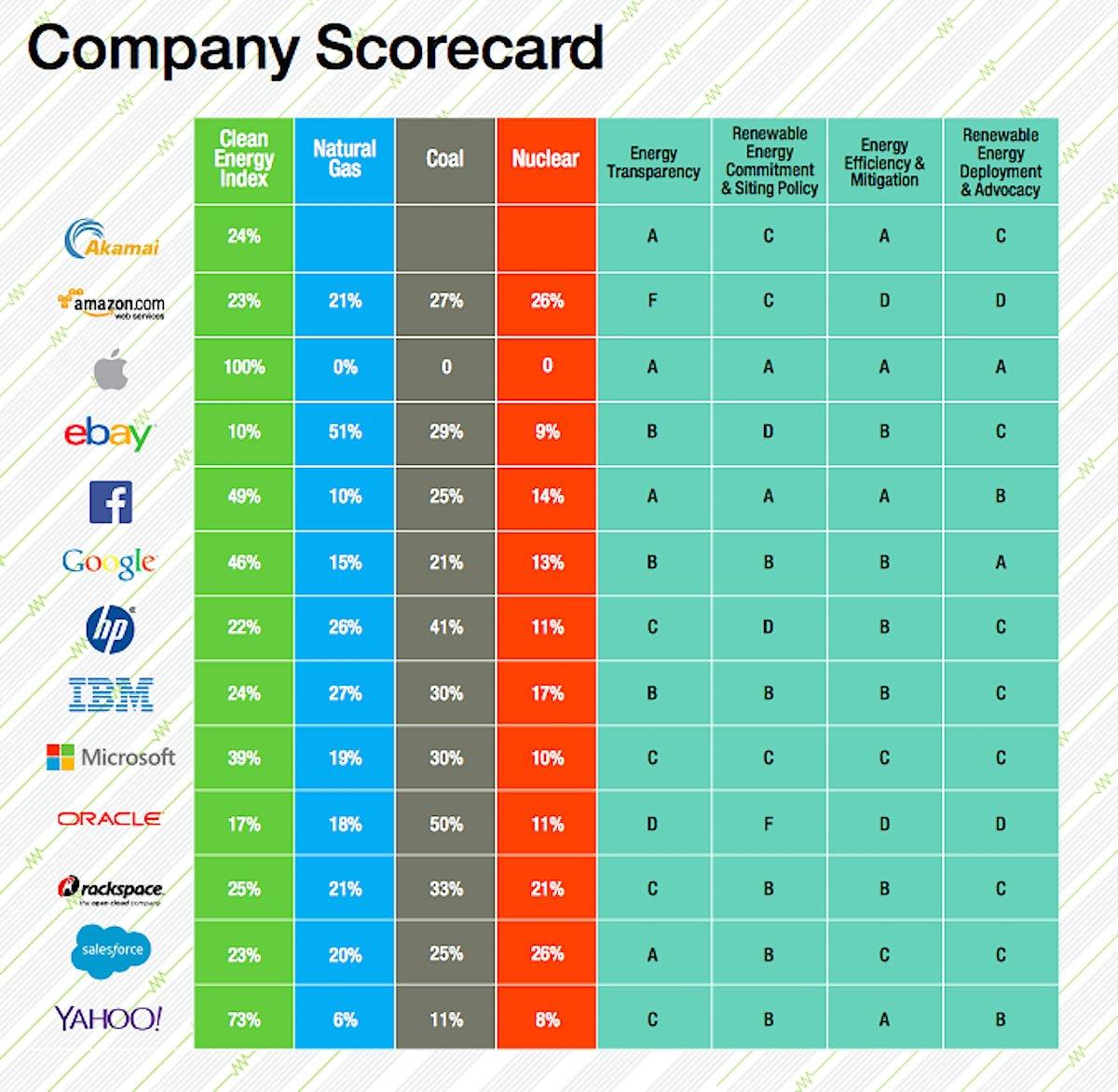 Les entreprises numériques sont les premières à être mises en lumière par Greenpeace.
