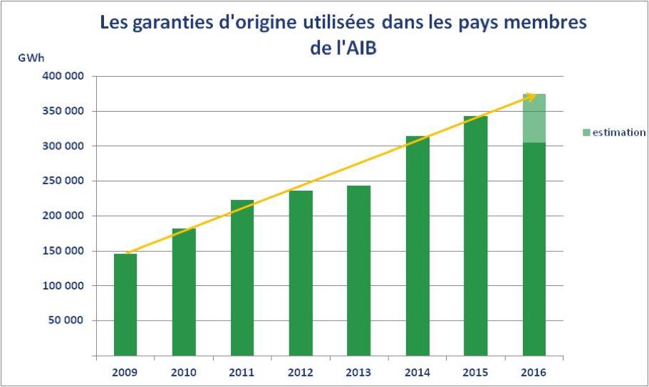 La consommation d'électricité verte progresse toujours en Europe.