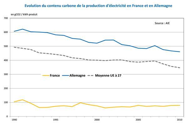 Émissions de CO2 EU