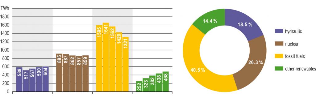 Évolution de la production net à partir de sources renouvelables en Europe