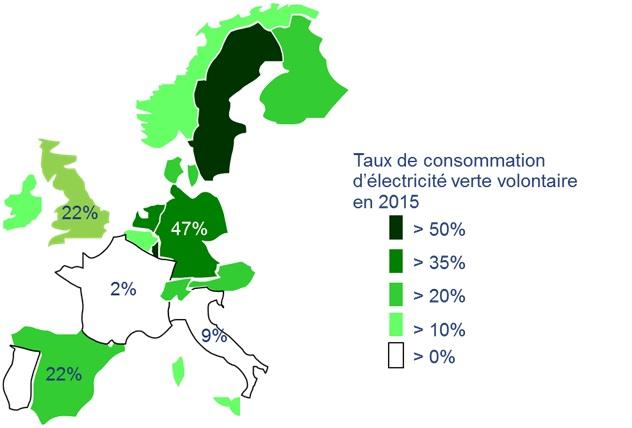 Qui consomme de l'électricité verte en Europe
