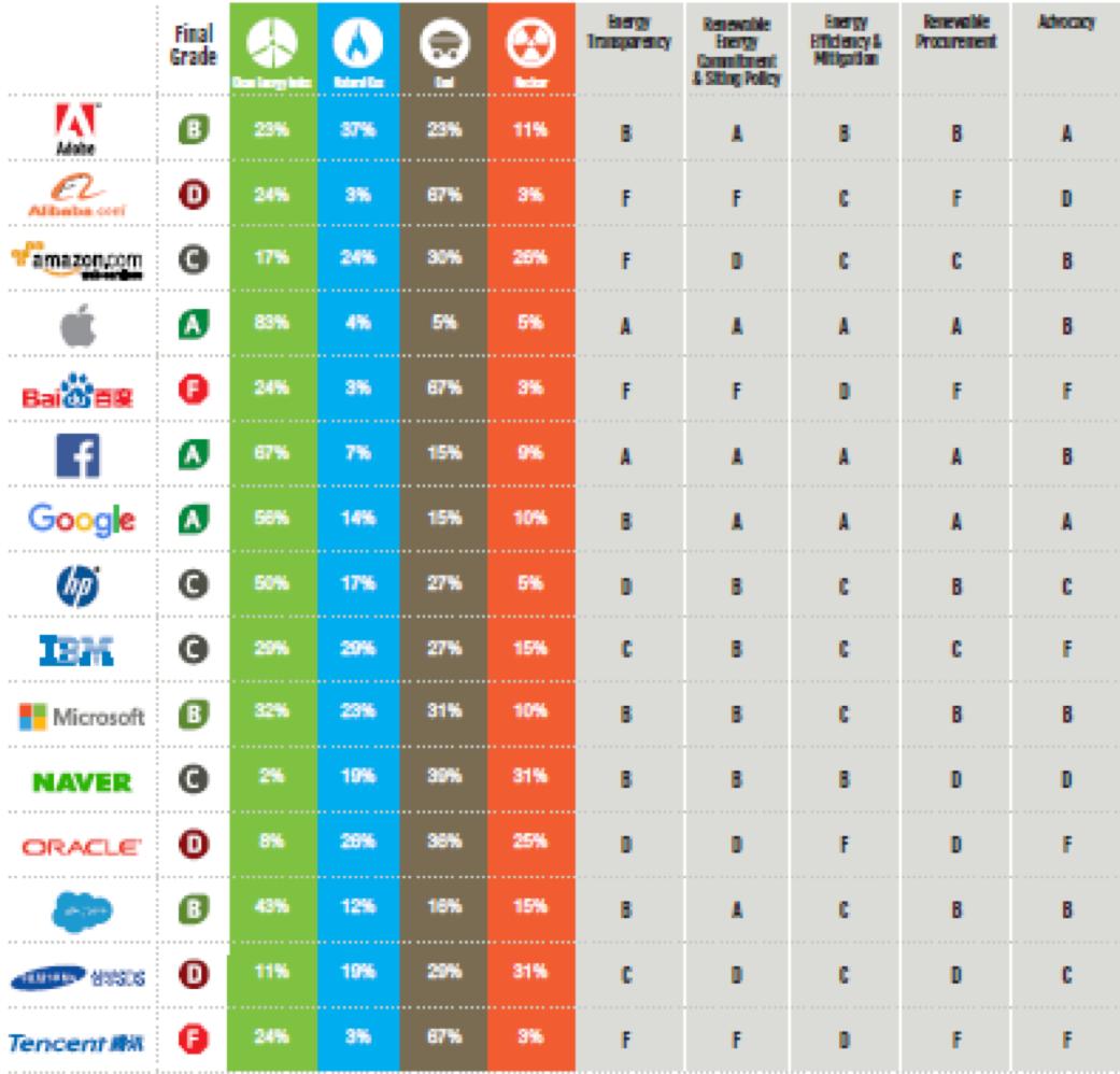 Greenpeace compare les grands groupes du numérique en fonction de leur achat d'électricité verte
